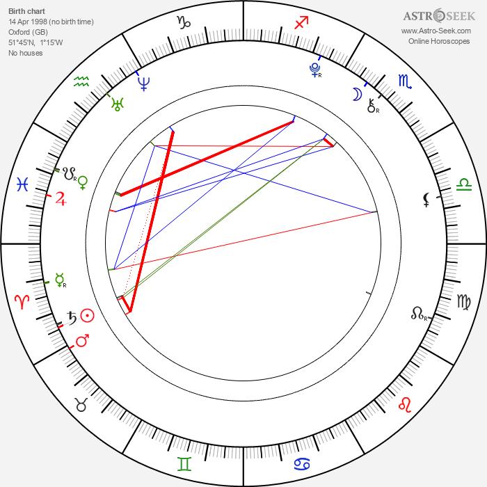 Arthur Bowen - Astrology Natal Birth Chart