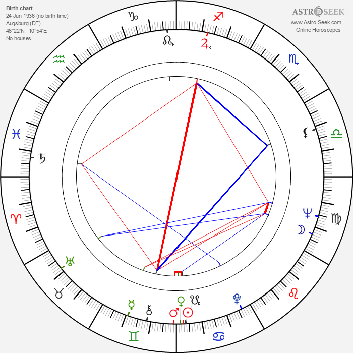 Arthur Brauss - Astrology Natal Birth Chart