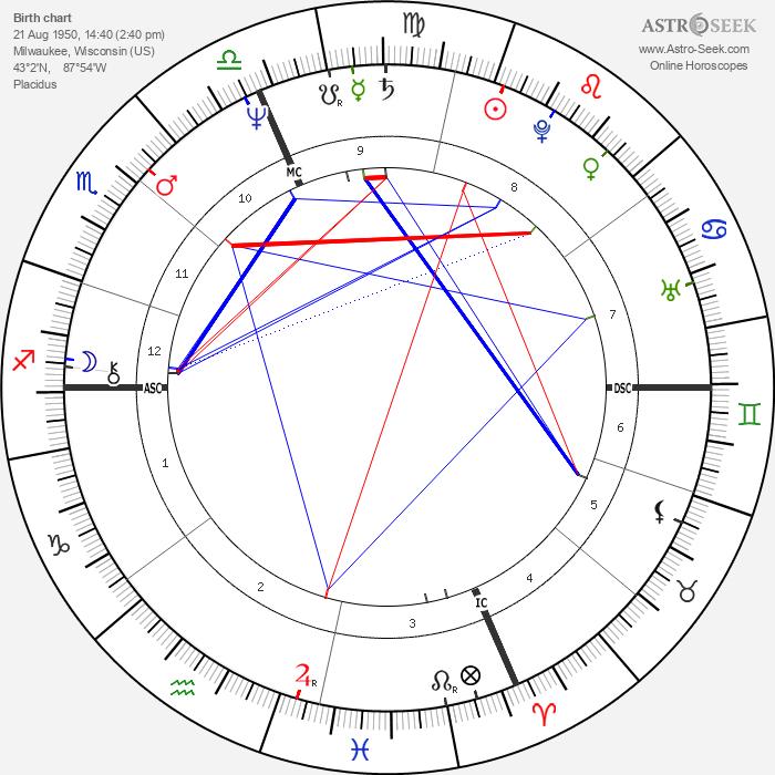 Arthur Bremer - Astrology Natal Birth Chart