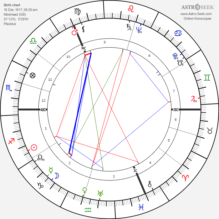 Arthur C. Clarke - Astrology Natal Birth Chart