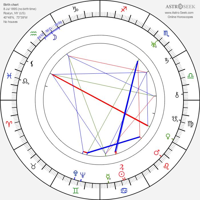 Arthur C. Miller - Astrology Natal Birth Chart