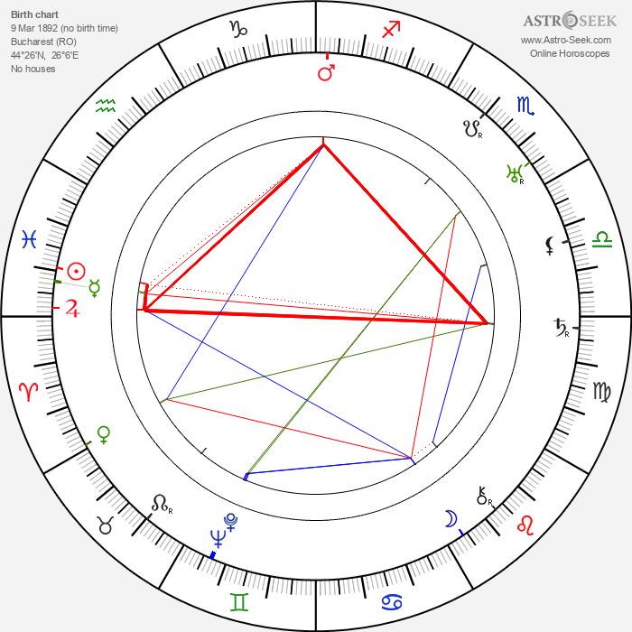 Arthur Caesar - Astrology Natal Birth Chart