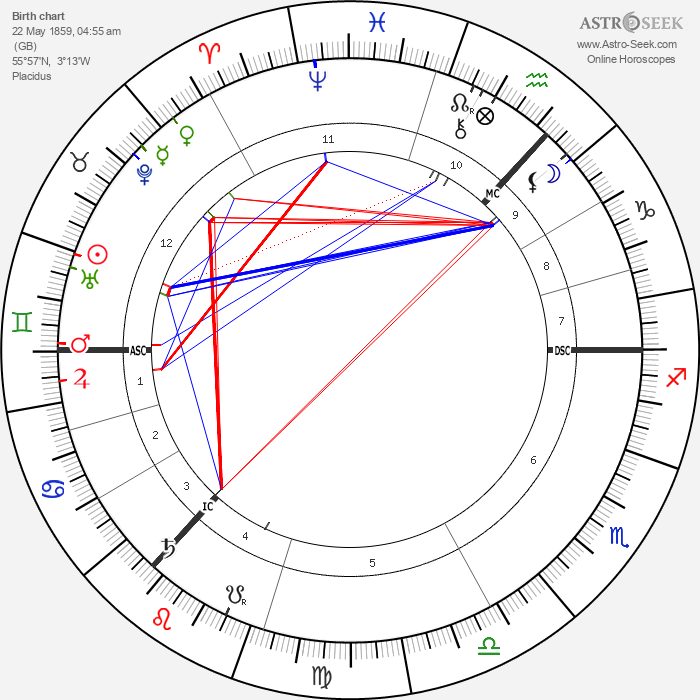 Arthur Conan Doyle - Astrology Natal Birth Chart