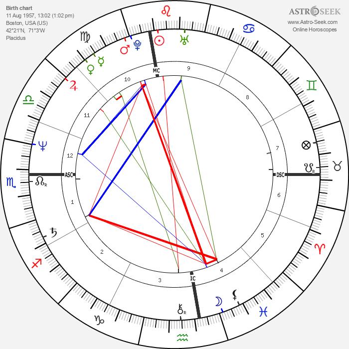 Arthur Cores - Astrology Natal Birth Chart