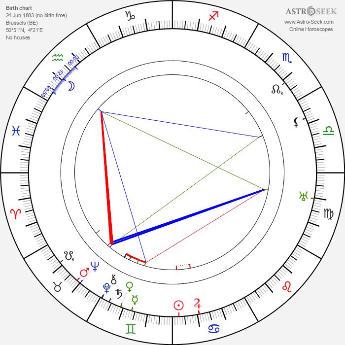 Arthur Devère - Astrology Natal Birth Chart
