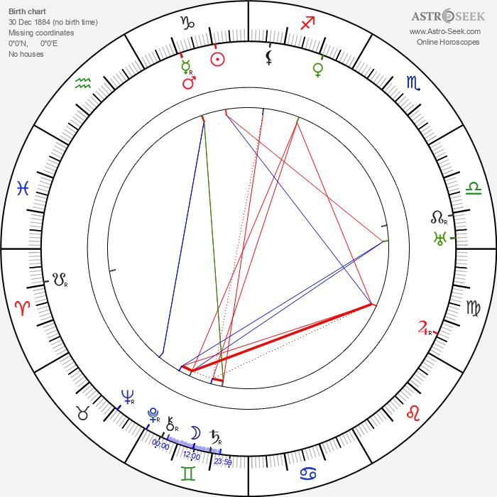 Arthur Edmund Carewe - Astrology Natal Birth Chart