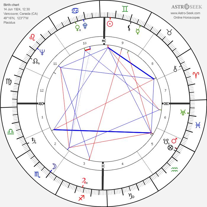 Arthur Erickson - Astrology Natal Birth Chart