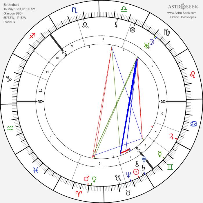 Arthur Findlay - Astrology Natal Birth Chart