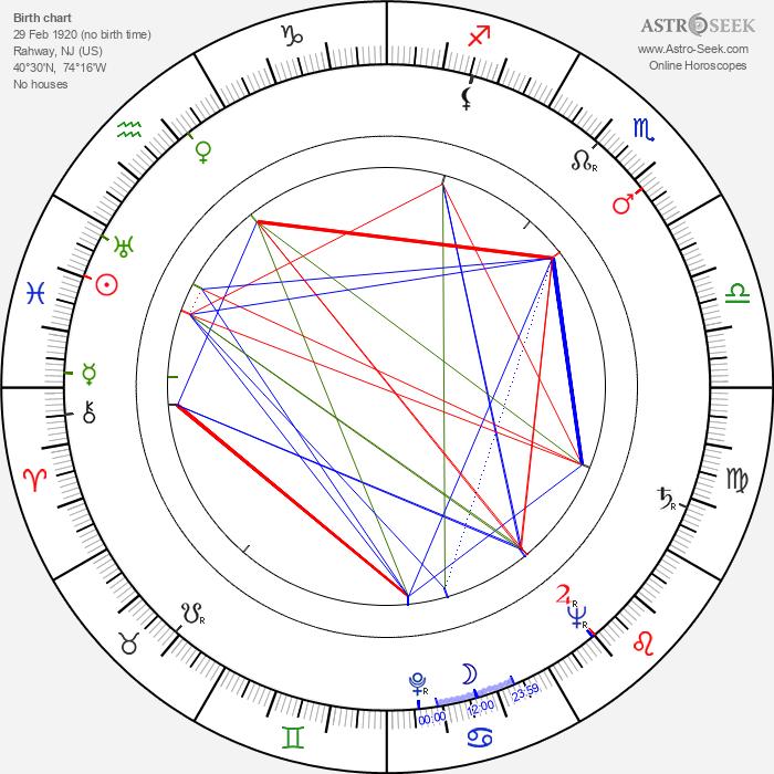 Arthur Franz - Astrology Natal Birth Chart