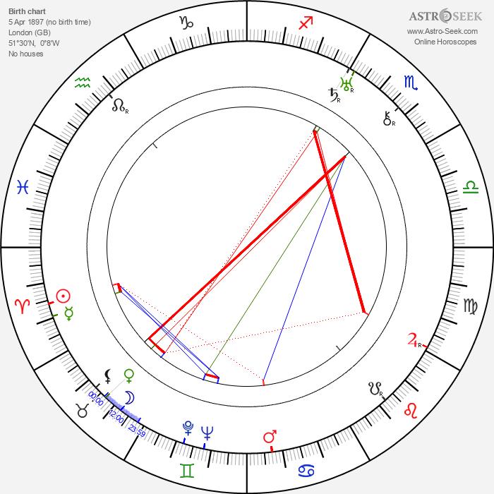 Arthur Hilton - Astrology Natal Birth Chart
