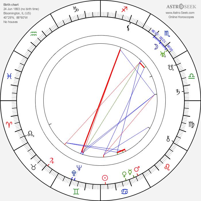 Arthur Hughes - Astrology Natal Birth Chart
