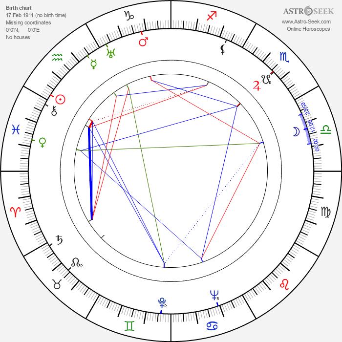 Arthur Hunnicutt - Astrology Natal Birth Chart
