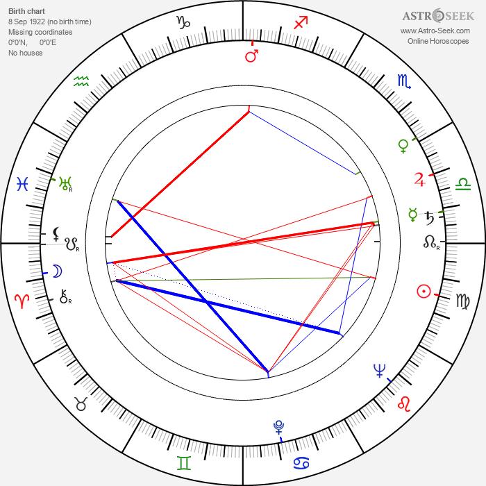 Arthur Ibbetson - Astrology Natal Birth Chart