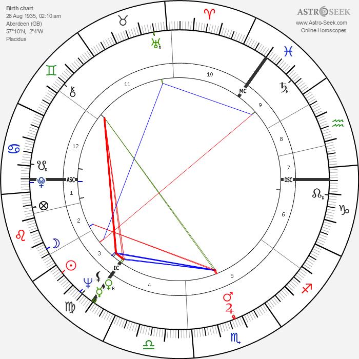 Arthur Jackson - Astrology Natal Birth Chart
