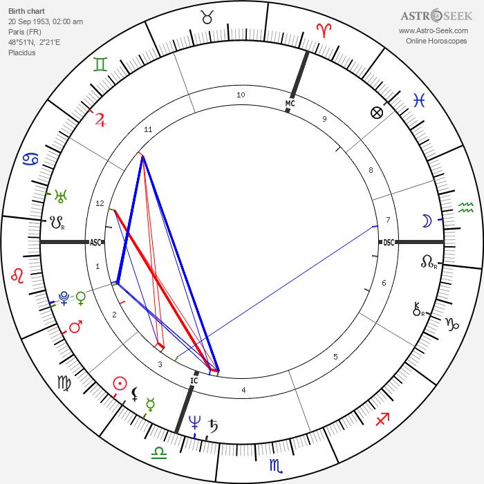 Arthur Joffé - Astrology Natal Birth Chart