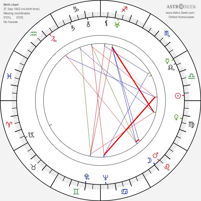 Arthur Jopp - Astrology Natal Birth Chart