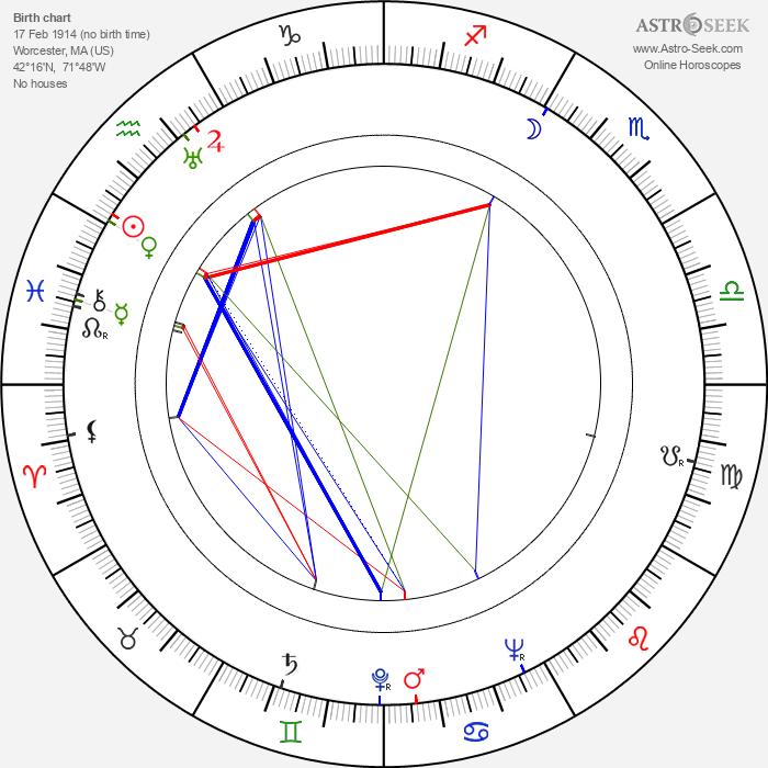 Arthur Kennedy - Astrology Natal Birth Chart