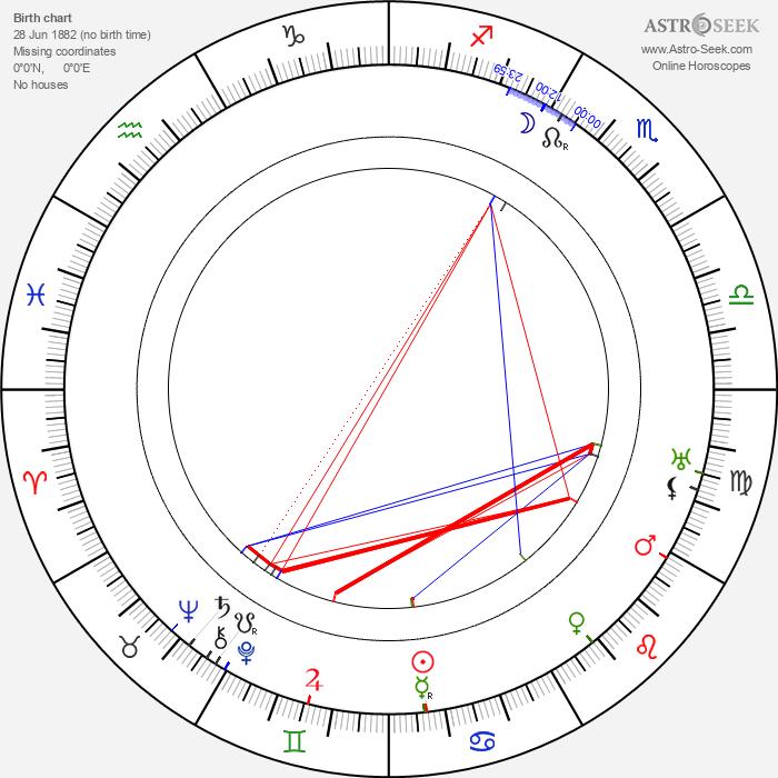 Arthur Kistenmacher - Astrology Natal Birth Chart