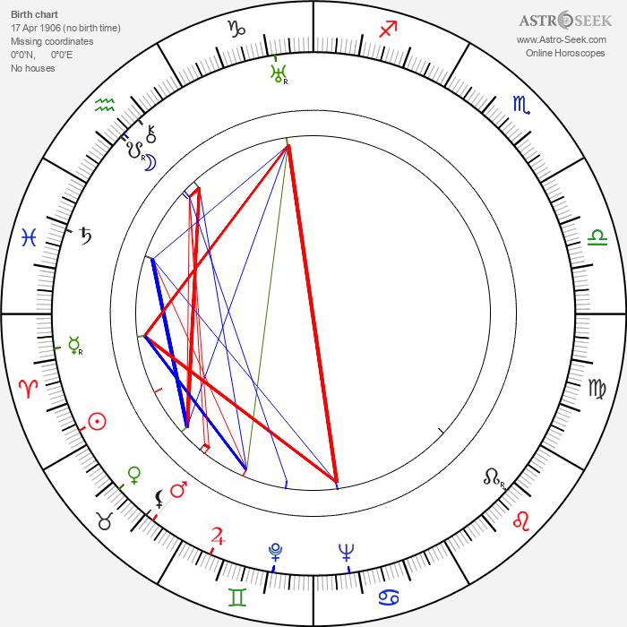 Arthur Lake - Astrology Natal Birth Chart