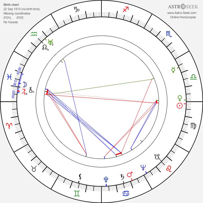 Arthur Lowe - Astrology Natal Birth Chart