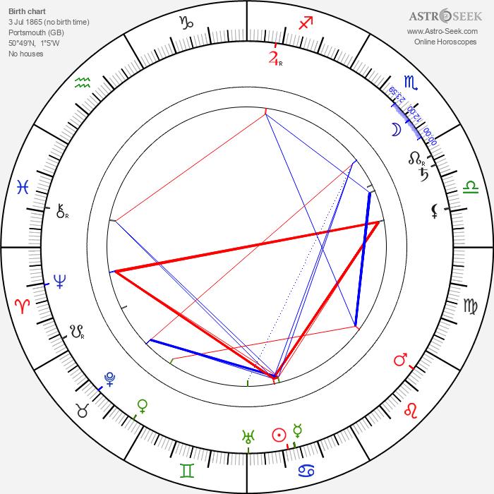 Arthur Mackley - Astrology Natal Birth Chart