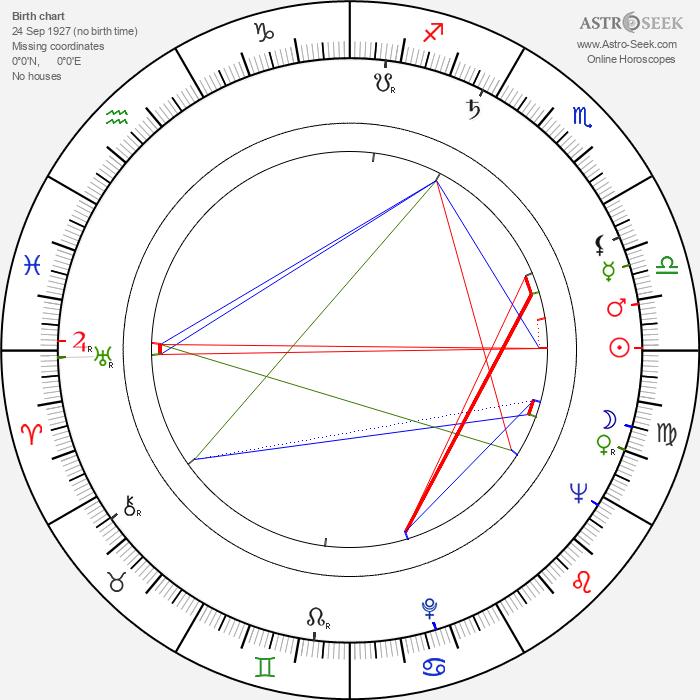 Arthur Malet - Astrology Natal Birth Chart