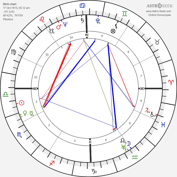 Arthur Miller - Astrology Natal Birth Chart