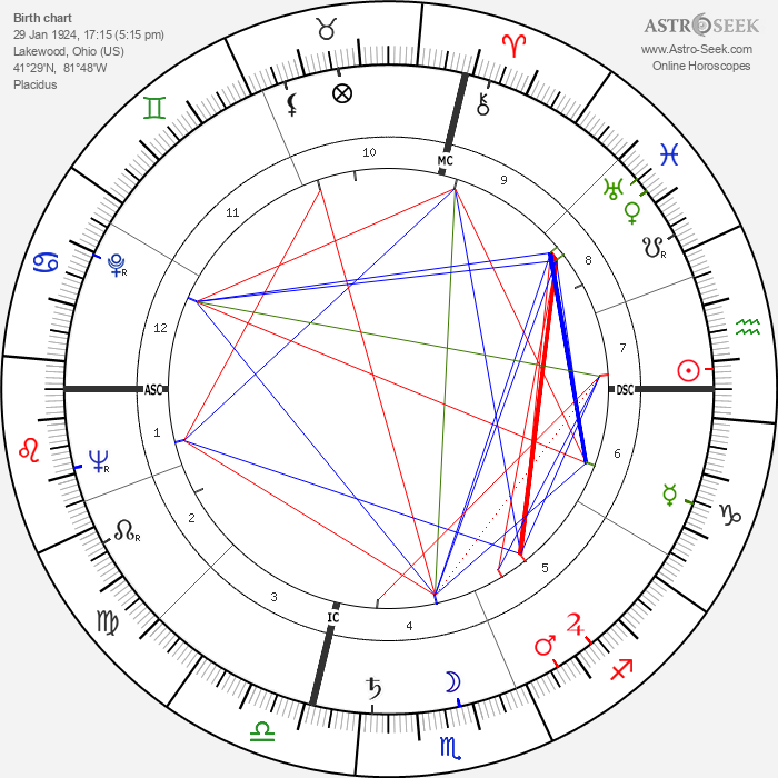 Arthur Newman - Astrology Natal Birth Chart