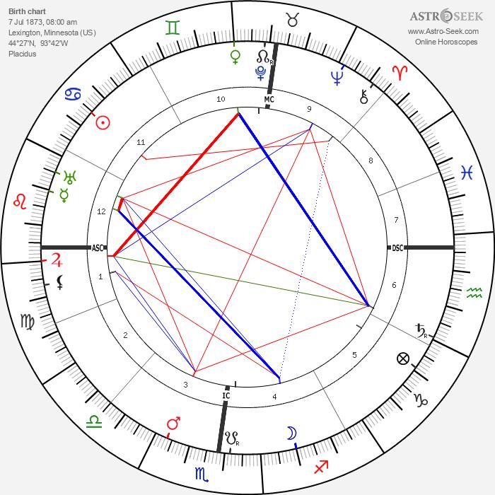 Arthur Orison Dillon - Astrology Natal Birth Chart