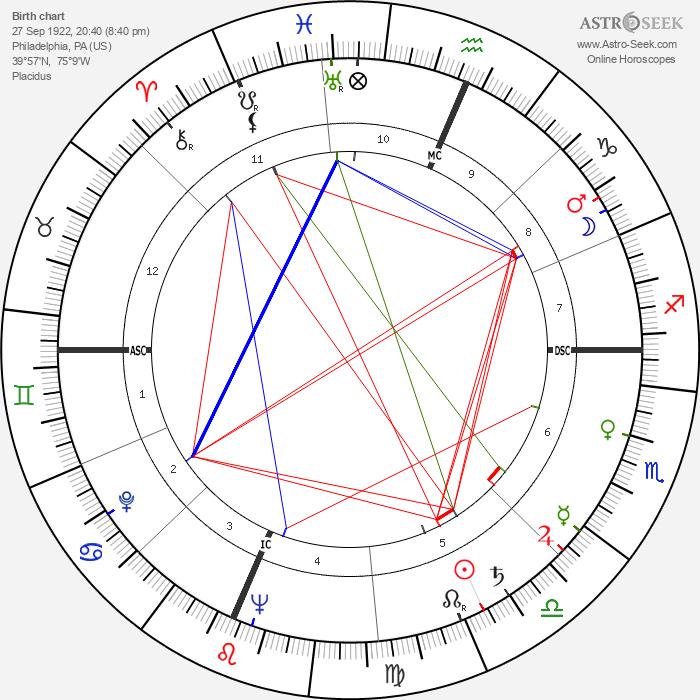 Arthur Penn - Astrology Natal Birth Chart