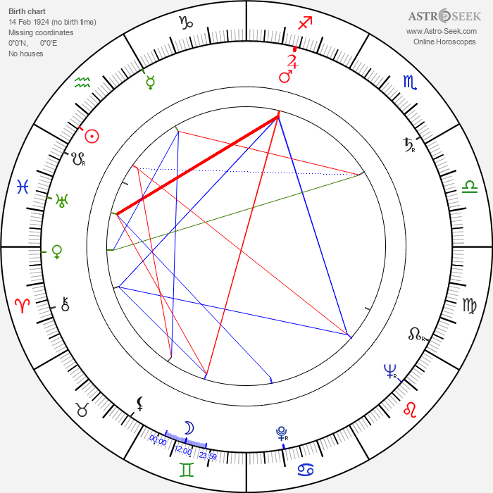 Arthur Pentelow - Astrology Natal Birth Chart