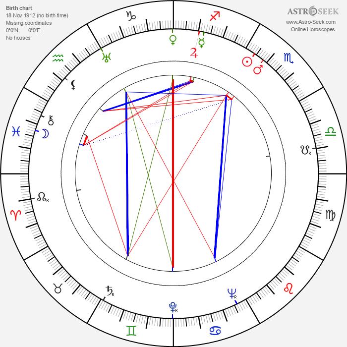 Arthur Peterson - Astrology Natal Birth Chart