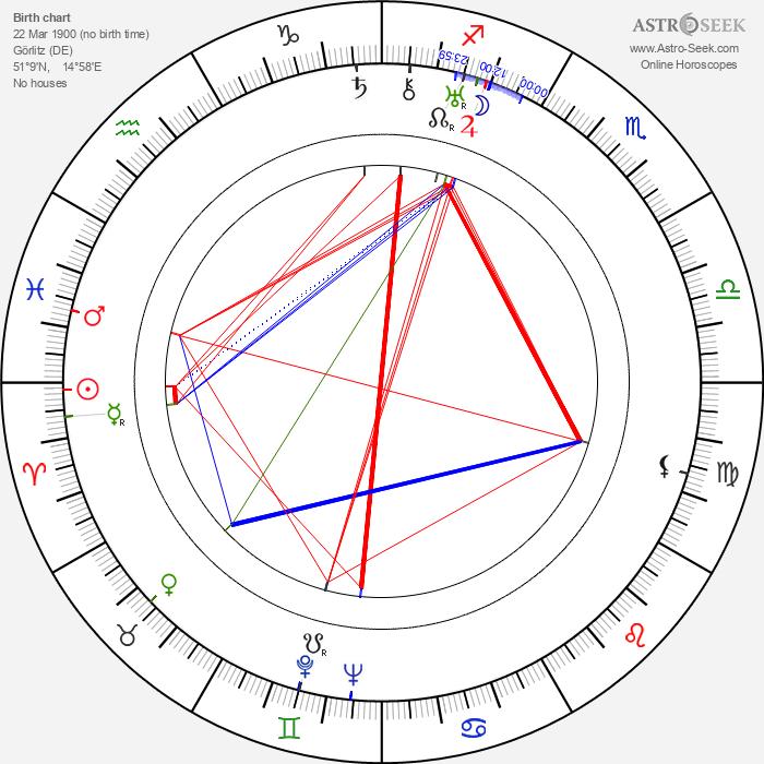 Arthur Pohl - Astrology Natal Birth Chart