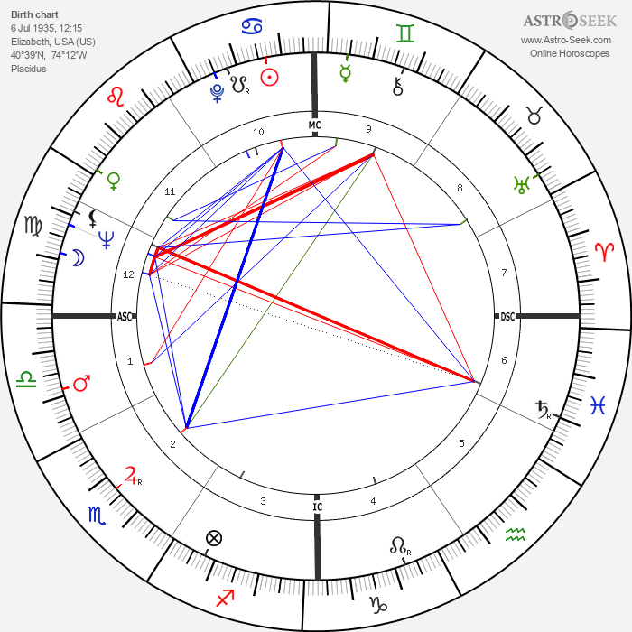 Arthur Robert Taylor - Astrology Natal Birth Chart