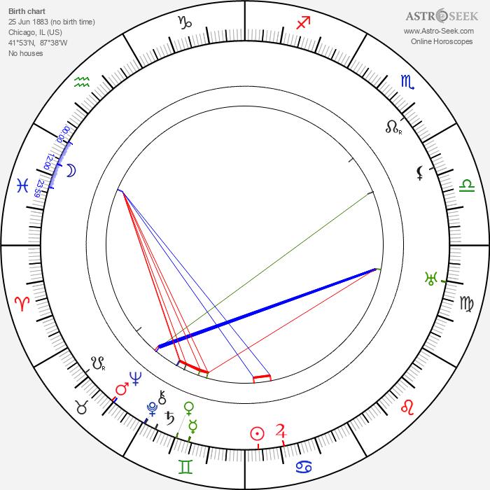 Arthur Robison - Astrology Natal Birth Chart