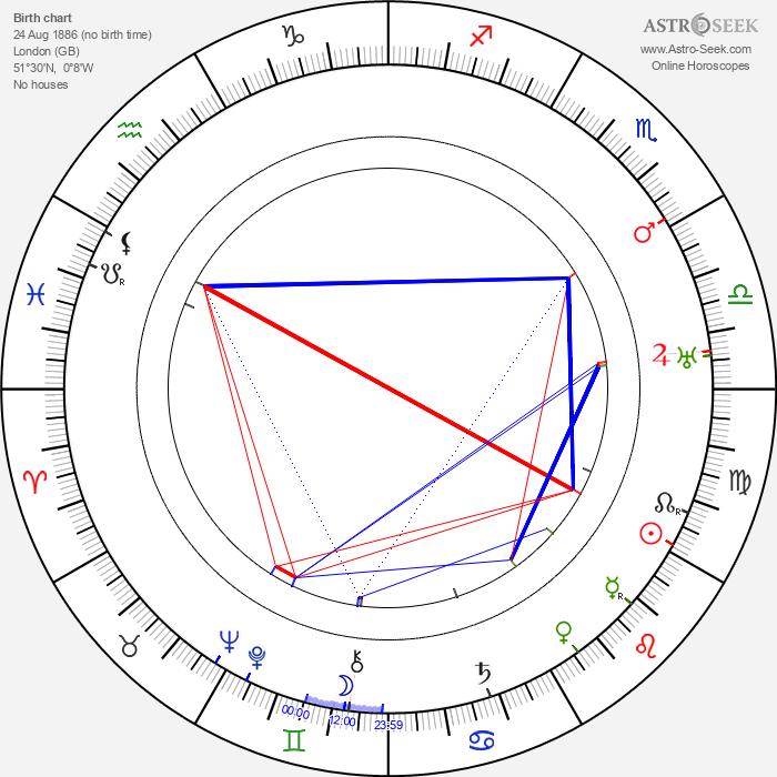 Arthur Rosson - Astrology Natal Birth Chart