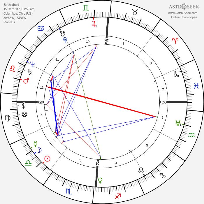 Arthur Schlesinger Jr. - Astrology Natal Birth Chart