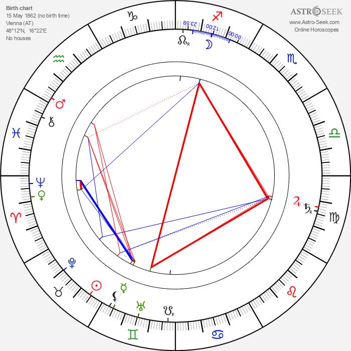 Arthur Schnitzler - Astrology Natal Birth Chart