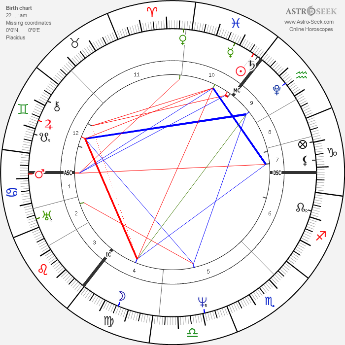 Arthur Schopenhauer - Astrology Natal Birth Chart