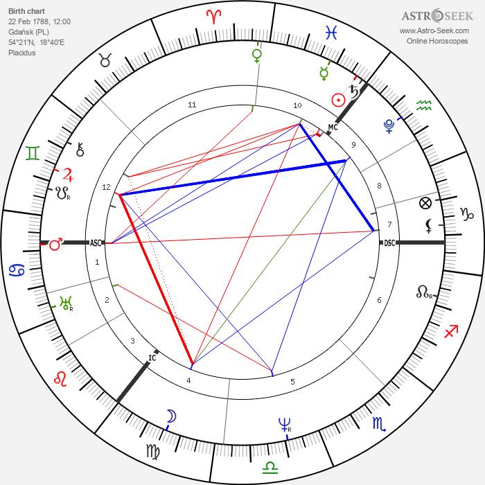 Arthur Schopenhauer - Astrology Natal Birth Chart