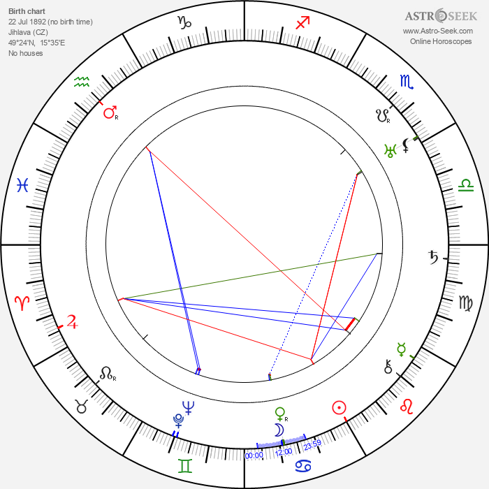 Arthur Seyss-Inquart - Astrology Natal Birth Chart