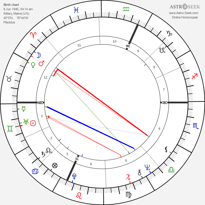 Arthur Shawcross - Astrology Natal Birth Chart