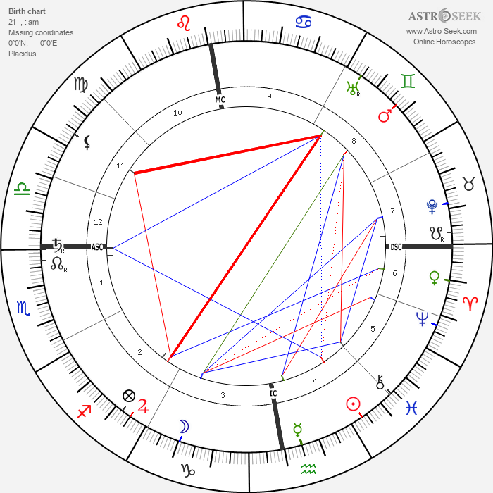 Arthur Symons - Astrology Natal Birth Chart