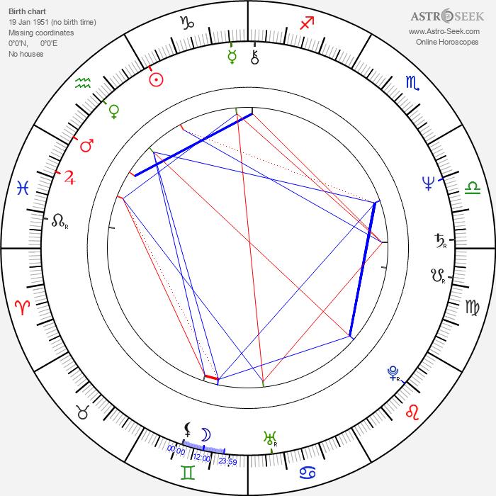 Arthur Taxier - Astrology Natal Birth Chart