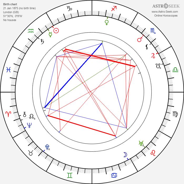 Arthur Wontner - Astrology Natal Birth Chart