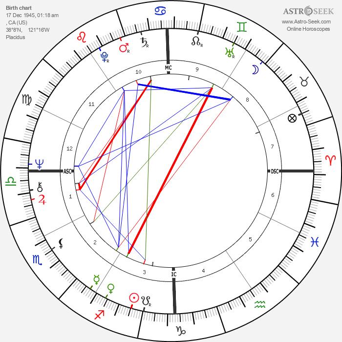 Artie Mitchell - Astrology Natal Birth Chart