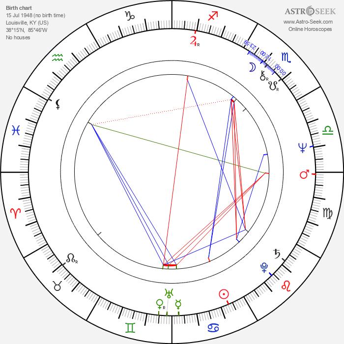 Artimus Pyle - Astrology Natal Birth Chart