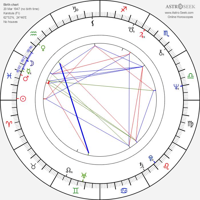 Arto Koskinen - Astrology Natal Birth Chart