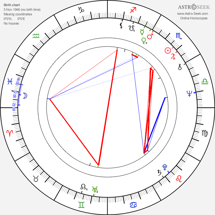 Arto Lönnfors - Astrology Natal Birth Chart