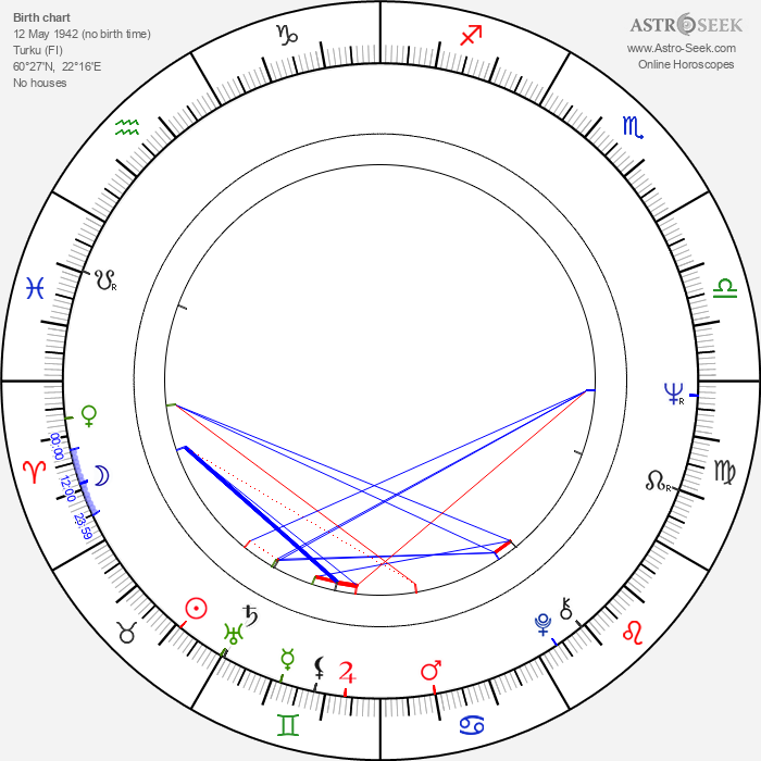 Arto Noras - Astrology Natal Birth Chart